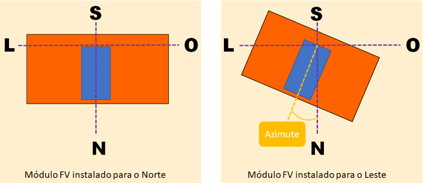 azimute paineis solares canal solar