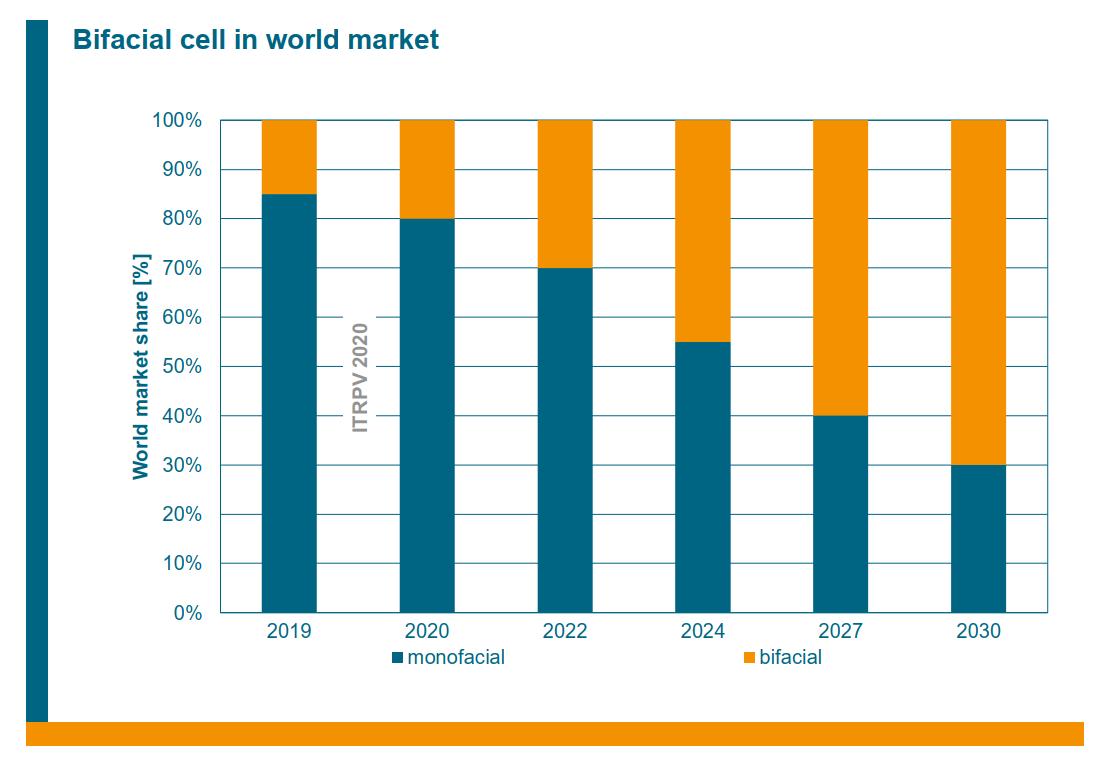 Figura 1 Participação no mercado mundial da tecnologia bifacial 1.