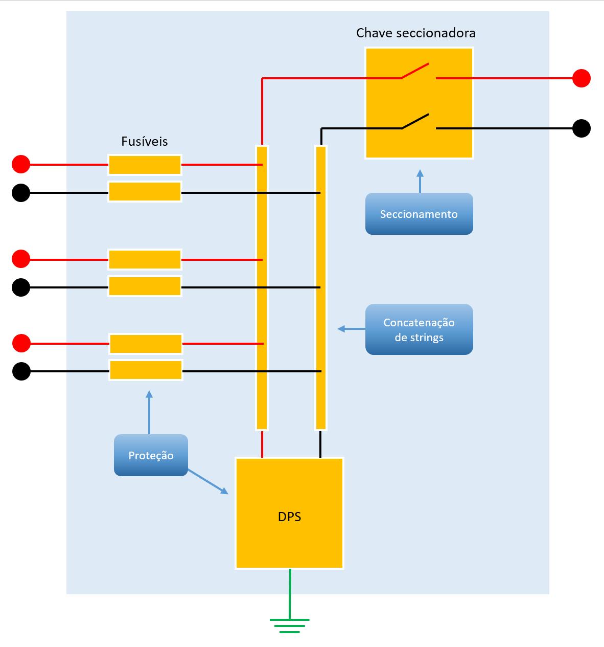 Figura 2 Elementos da stringbox e suas funções concatenação das strings proteção e seccionamento.