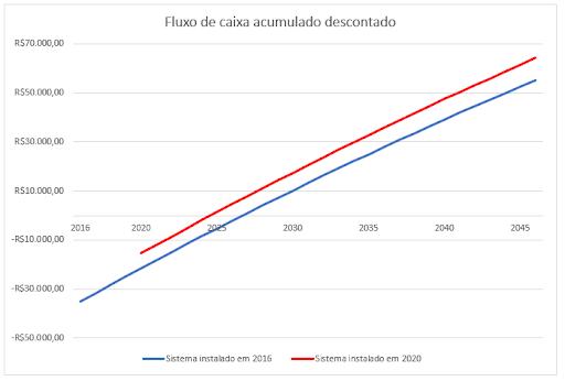 Figura 3 Com o fluxo de caixa simulado para todos os sistemas entre 2016 e 2045