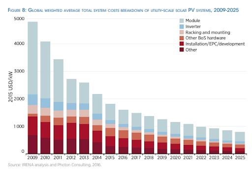 Figura 4 Projec?a?o global da queda anual dos custos dos sistemas fotovoltaicos