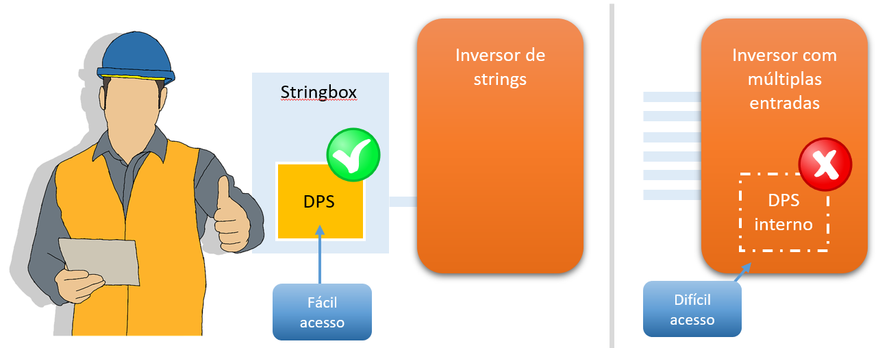 Figura 6: DPS externo (na stringbox): manutenção facilitada e maior proteção para o inversor