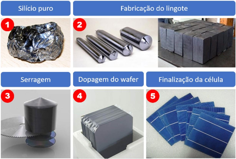 Figura 1: Etapas da fabricação de células fotovoltaicas. O que difere uma célula mono de uma policristalina é processo de fabricação do lingote (etapa 2). Fonte: Canal Solar