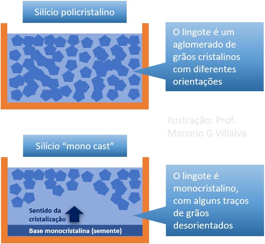 Figura 4: Diferença entre os processos de fabricação do silício policristalino e do cast-mono