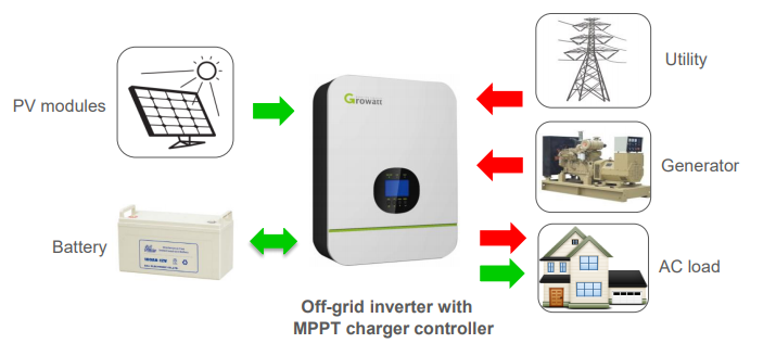 Figura 1 Exemplo de inversor off grid interativo com a rede. Fonte Growatt New Energy.