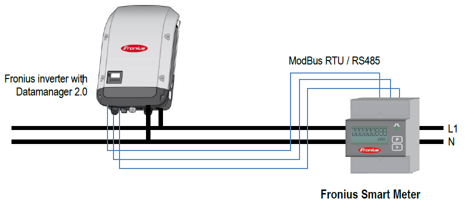 Figura 2: Conexão entre inversor Fronius e Smart Meter, através do protocolo modbus RTU