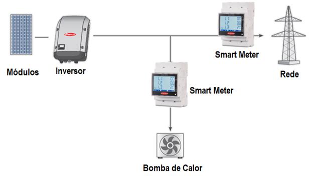 Figura 3: Diagrama de topologias de instalação do Smart Meter