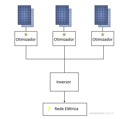 Figura 1: Arquitetura fotovoltaica genérica com otimizador de potência