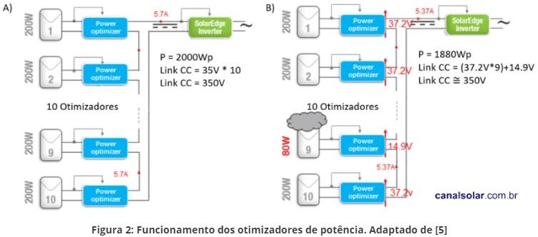 Figura 2: Funcionamento dos otimizadores de potência. Adaptado de [5]