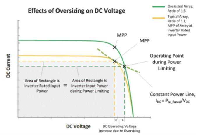 Figura 3: Curvas I-V de arranjos fotovoltaicos e pontos de operação de arranjos típicos e sobredimensionados.