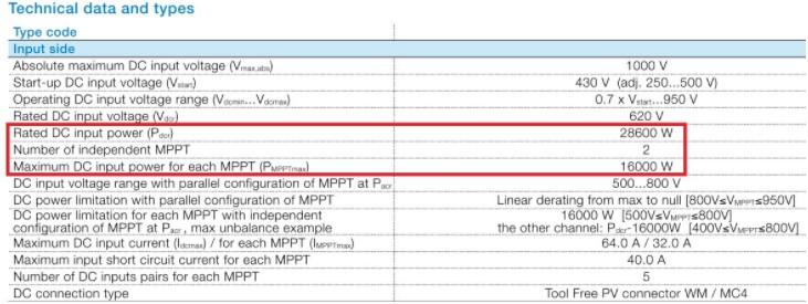 Figura 6: Trecho de um datasheet de um inversor fotovoltaico. Destaque para os parâmetros de entrada.