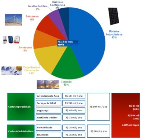 Figura 1: Composição de custos de um sistema fotovoltaico de 5 MW e valores considerados neste estudo. Fonte: Bernardo Marangon
