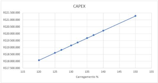 Figura 6: Capex em função do carregamento do inversor