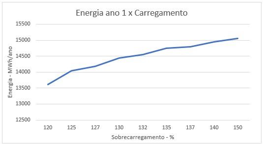 Figura 7: Geração energética em função do carregamento do inversor
