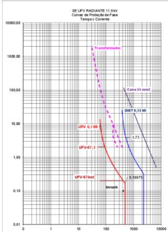 Figura 10 - Coordenograma
