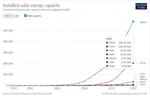Minas Gerais acaba de instalar 1 GW de energia solar. Que orgulho de ser mineiro